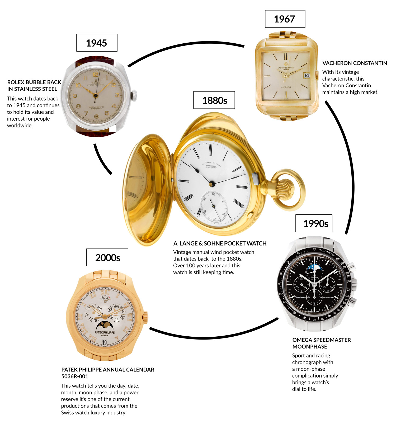 luxury watch timeline