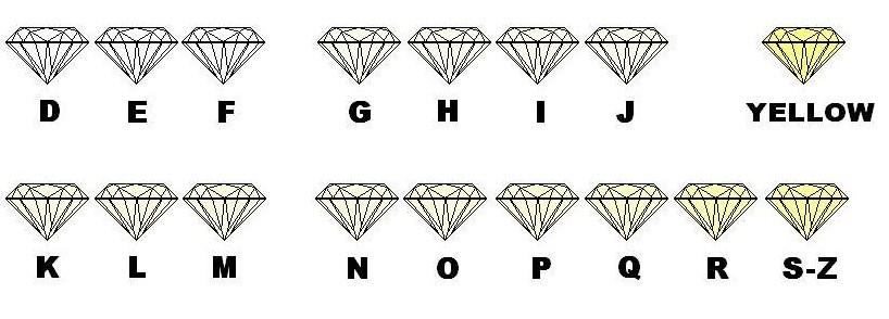 diamond color scale, d color, f color, e color, g color, h color, i color, j color, k color, l color, m color, n color, o color, p color