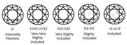 GIA diamond clarity scale,fl clarity, if clarity, vvs1 clarity, vvs2 clarity, vs1 clarity, vs2 clarity, si1 clarity, si2 clarity, i1 clarity, i2 clarity
