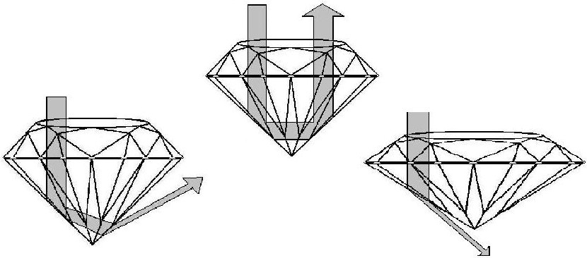 perfect proportion diamonds, shallow diamonds, deep diamonds